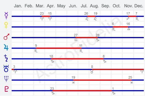 Retrograde Calendar 2019 Retrograde Planets | AstroFidelia